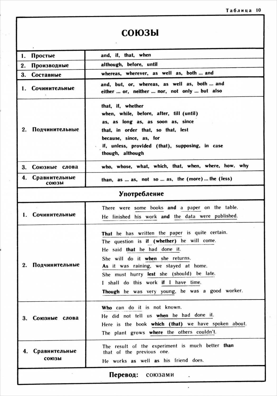 Beauty Things таблица союзов русского языка
